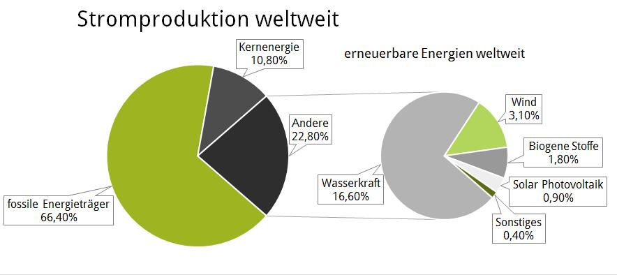 Stromproduktion weltweit | tschürtz services e.U.